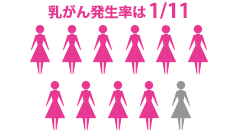 乳がん発生率は1/12