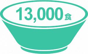 13000食